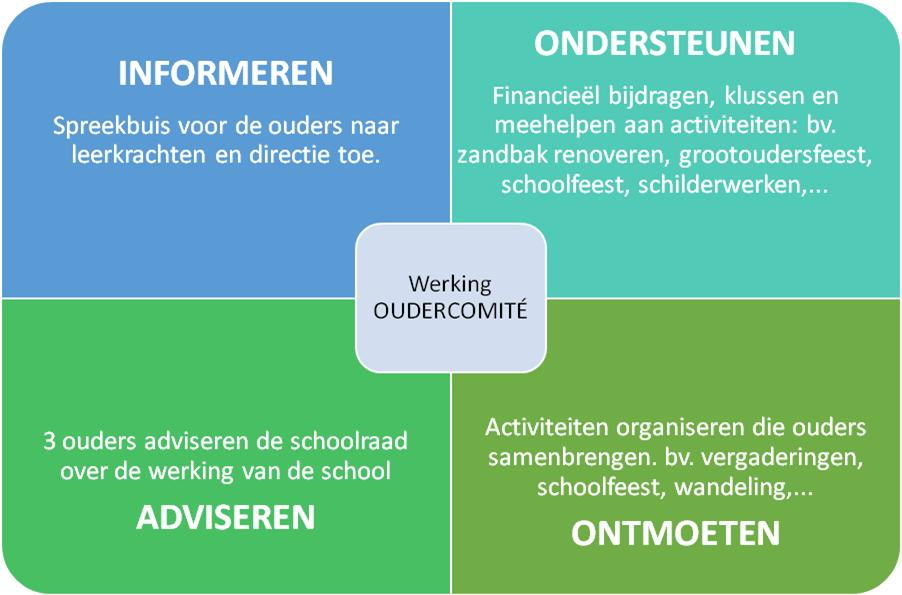 Oudercomité Voorstelling